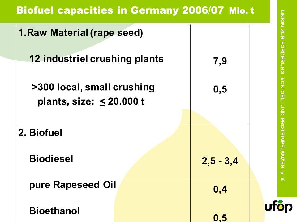 UNION ZUR FÖRDERUNG VON OEL- UND PROTEINPFLANZEN e. V. Biofuel capacities in Germany 2006/07 Mio. t 1.Raw Material (rape seed) 12 industriel crushing