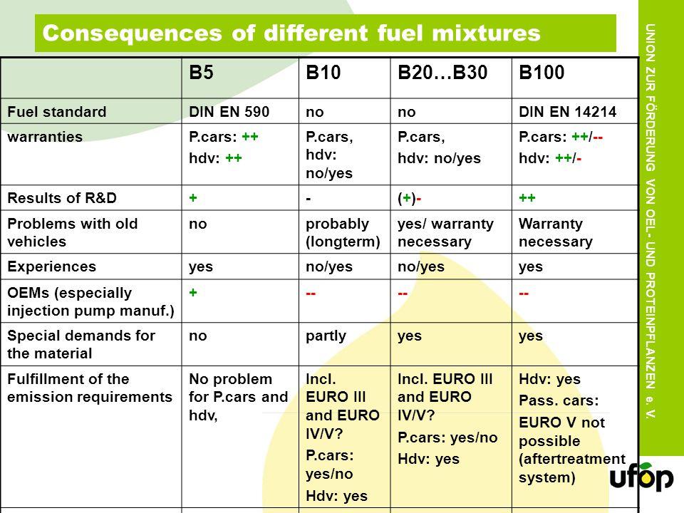 UNION ZUR FÖRDERUNG VON OEL- UND PROTEINPFLANZEN e. V. Consequences of different fuel mixtures B5B10B20…B30B100 Fuel standardDIN EN 590no DIN EN 14214