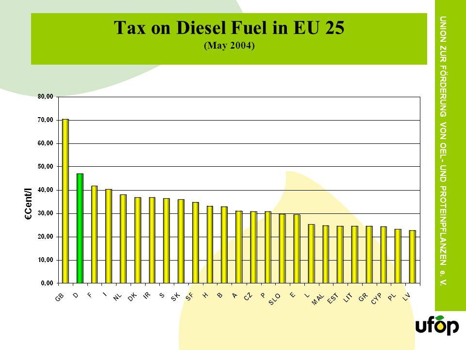 UNION ZUR FÖRDERUNG VON OEL- UND PROTEINPFLANZEN e. V. Tax on Diesel Fuel in EU 25 (May 2004) Cent /l