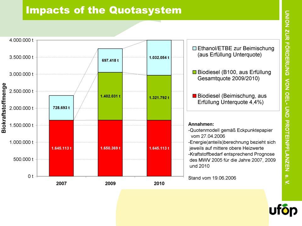 UNION ZUR FÖRDERUNG VON OEL- UND PROTEINPFLANZEN e. V. Impacts of the Quotasystem