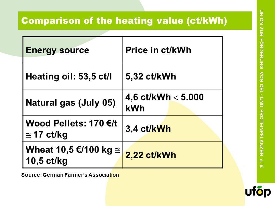 UNION ZUR FÖRDERUNG VON OEL- UND PROTEINPFLANZEN e. V. Comparison of the heating value (ct/kWh) Energy sourcePrice in ct/kWh Heating oil: 53,5 ct/l5,3