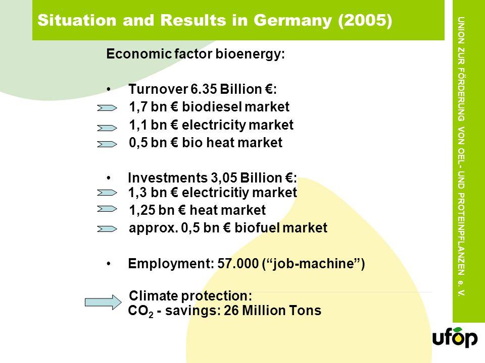 UNION ZUR FÖRDERUNG VON OEL- UND PROTEINPFLANZEN e. V. Situation and Results in Germany (2005) Economic factor bioenergy: Turnover 6.35 Billion : 1,7