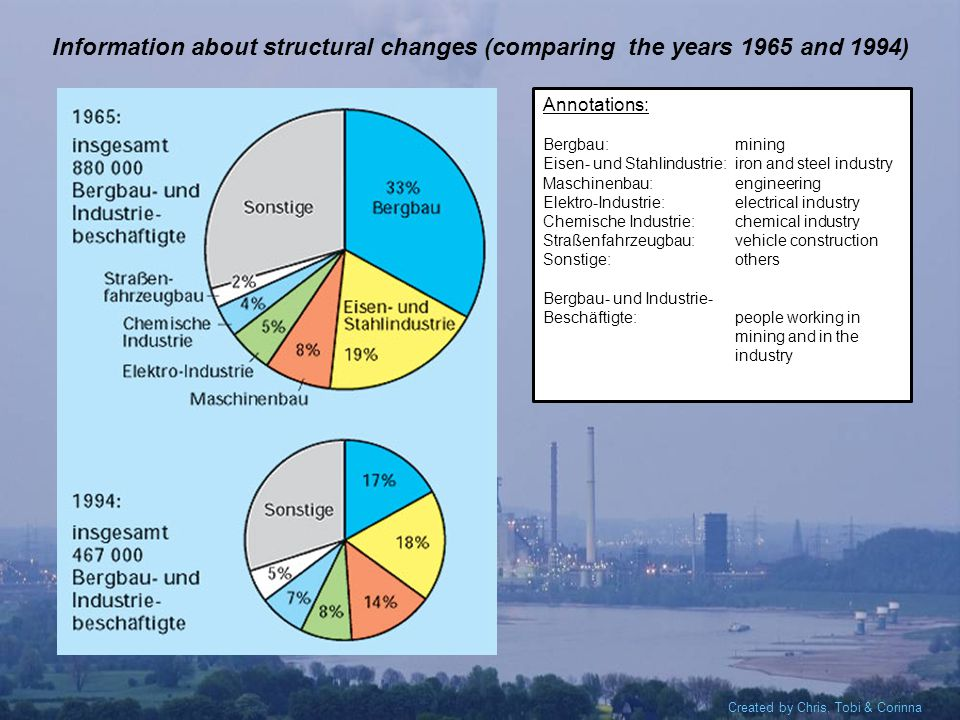 Created by Chris, Tobi & Corinna Information about structural changes (comparing the years 1965 and 1994) Annotations: Bergbau:mining Eisen- und Stahlindustrie:iron and steel industry Maschinenbau:engineering Elektro-Industrie:electrical industry Chemische Industrie:chemical industry Straßenfahrzeugbau:vehicle construction Sonstige:others Bergbau- und Industrie- Beschäftigte:people working in mining and in the industry