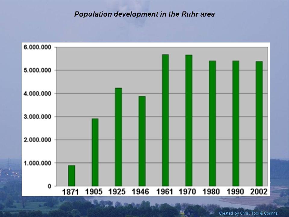 Created by Chris, Tobi & Corinna Population development in the Ruhr area