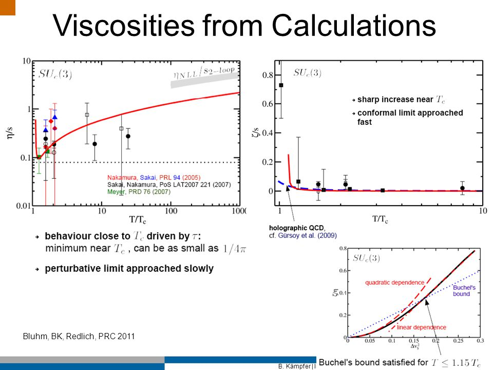 Viscosities from Calculations Bluhm, BK, Redlich, PRC 2011