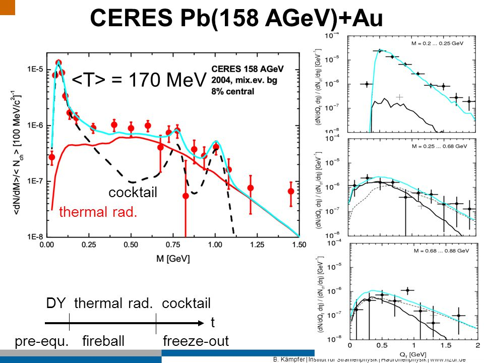 B. Kämpfer | Institut für Strahlenphysik | Hadronenphysik | www.hzdr.de CERES Pb(158 AGeV)+Au = 170 MeV cocktail thermal rad. t DY thermal rad. cockta