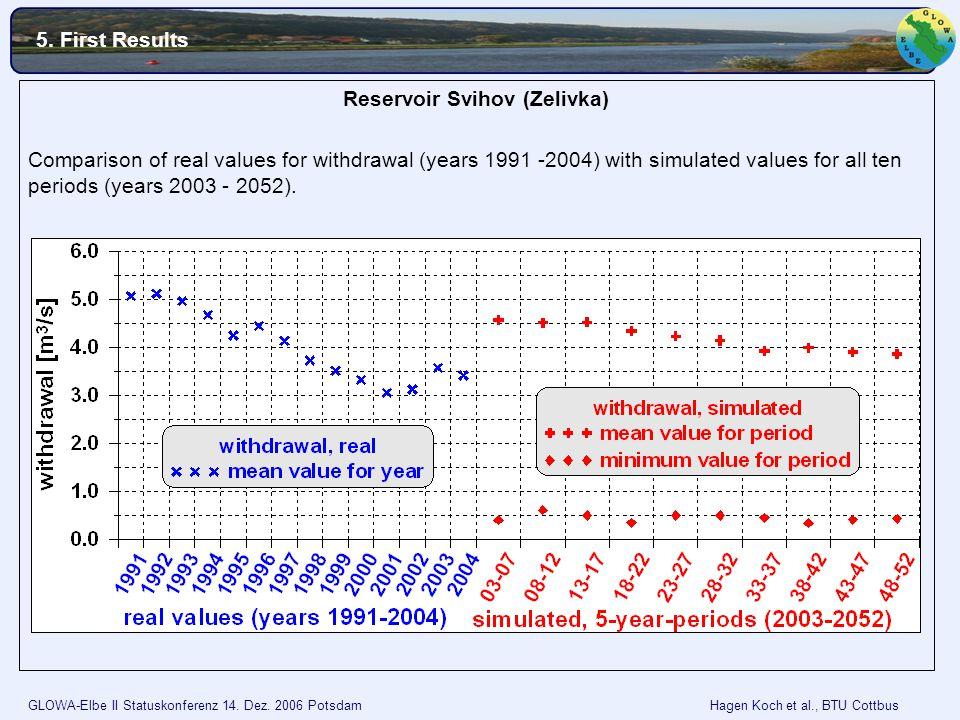 GLOWA-Elbe II Statuskonferenz 14. Dez. 2006 Potsdam Hagen Koch et al., BTU Cottbus Reservoir Svihov (Zelivka) Comparison of real values for withdrawal