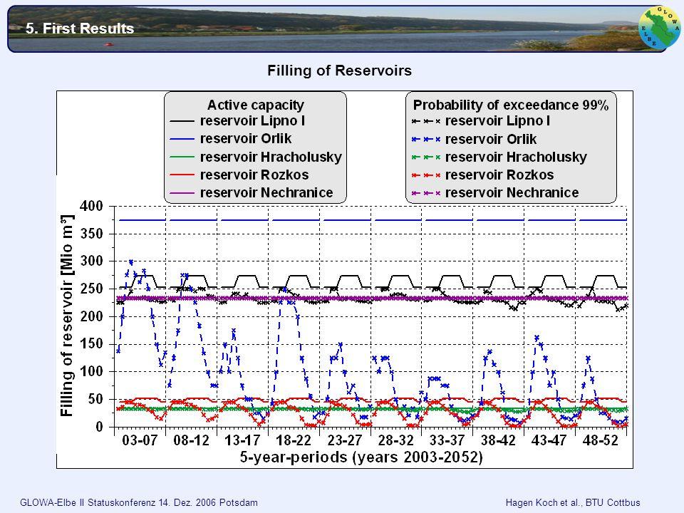 GLOWA-Elbe II Statuskonferenz 14. Dez. 2006 Potsdam Hagen Koch et al., BTU Cottbus Filling of Reservoirs 5. First Results Lipno I Orlik Hracholusky Ro