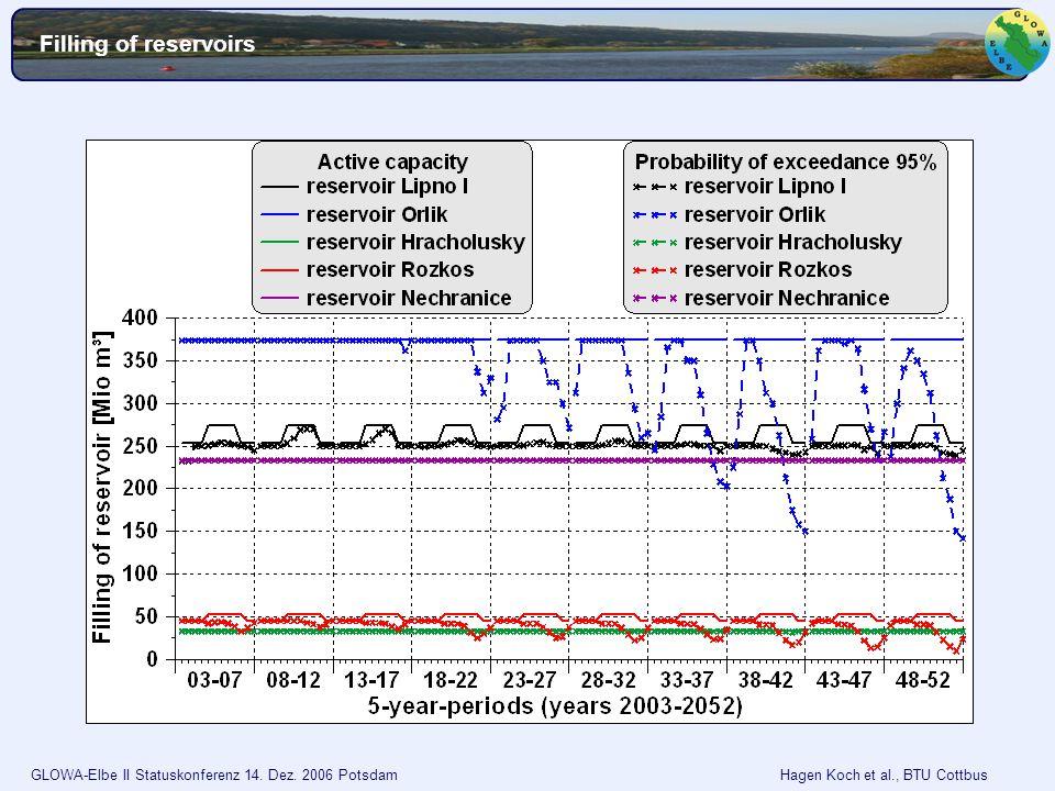 GLOWA-Elbe II Statuskonferenz 14. Dez. 2006 Potsdam Hagen Koch et al., BTU Cottbus Filling of reservoirs