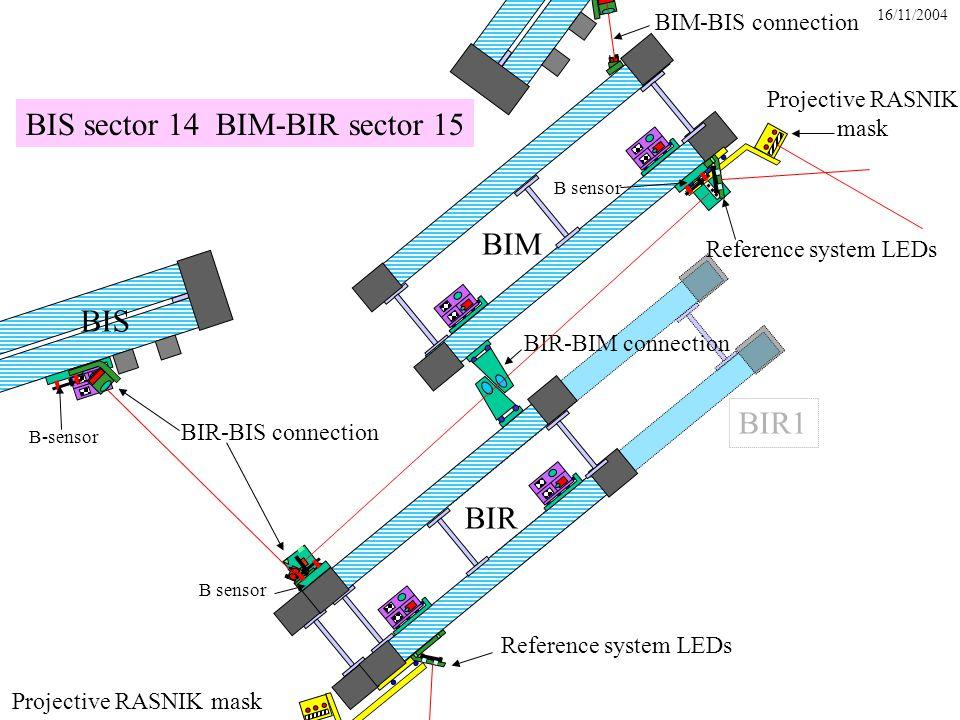 16/11/2004 BIS sector 14 BIM-BIR sector 15 Projective RASNIK mask BIM BIS BIR-BIS connection Reference system LEDs BIR Projective RASNIK mask Reference system LEDs BIR-BIM connection BIR1 BIM-BIS connection B-sensor B sensor