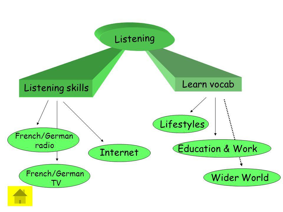 Modern Languages Translation Dir Writing PO Writing Listening Reading How do I study