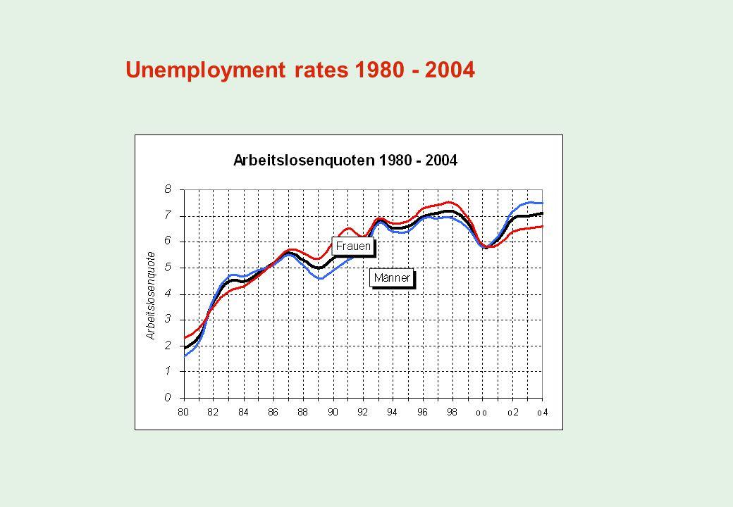 Unemployment rates 1980 - 2004