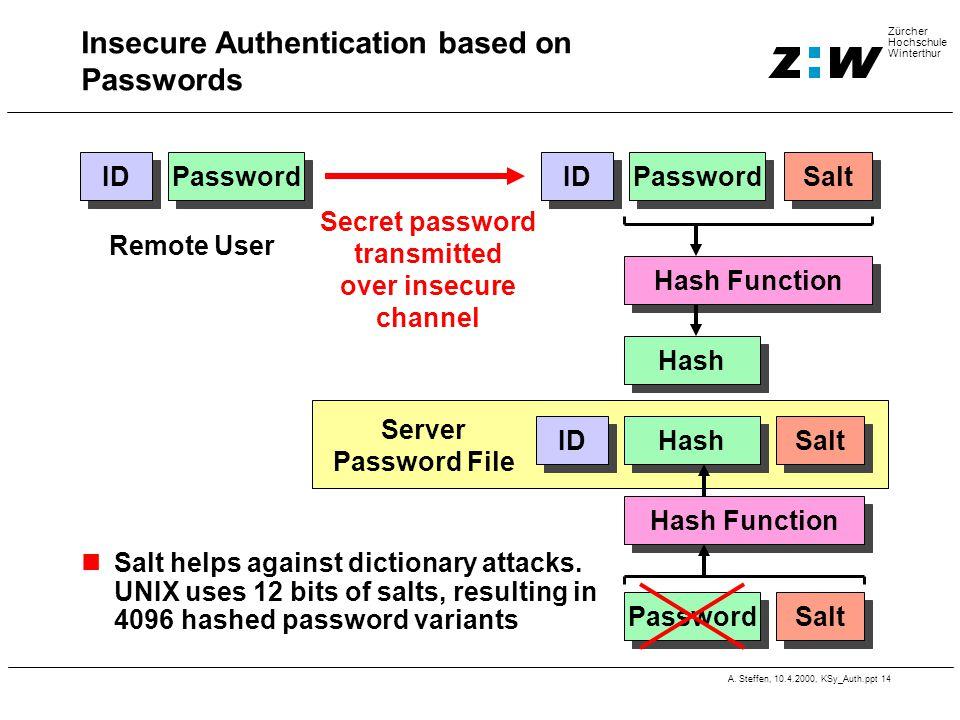 A. Steffen, 10.4.2000, KSy_Auth.ppt 14 Zürcher Hochschule Winterthur Server Password File ID Password Insecure Authentication based on Passwords Passw