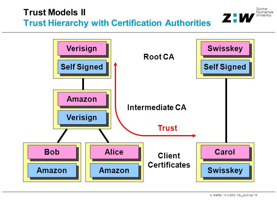 A. Steffen, 10.4.2000, KSy_Auth.ppt 19 Zürcher Hochschule Winterthur Trust Models II Trust Hierarchy with Certification Authorities Verisign Swisskey