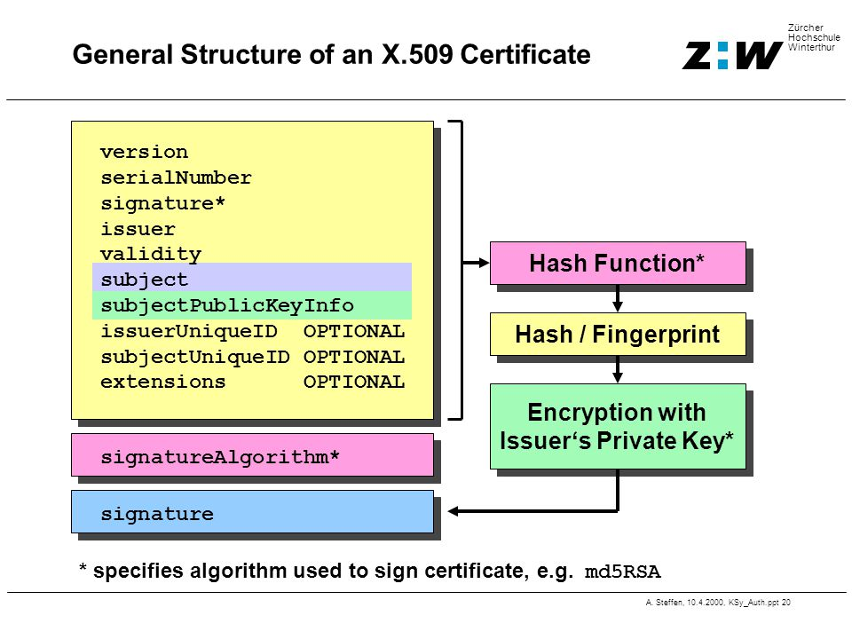 A. Steffen, 10.4.2000, KSy_Auth.ppt 20 Zürcher Hochschule Winterthur General Structure of an X.509 Certificate * specifies algorithm used to sign cert