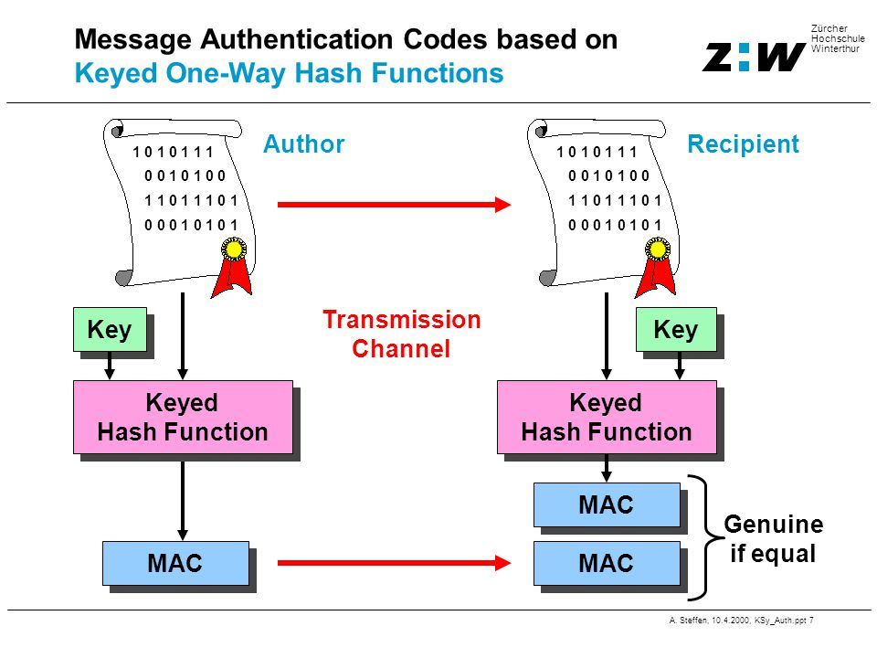 A. Steffen, 10.4.2000, KSy_Auth.ppt 7 Zürcher Hochschule Winterthur Message Authentication Codes based on Keyed One-Way Hash Functions Genuine if equa