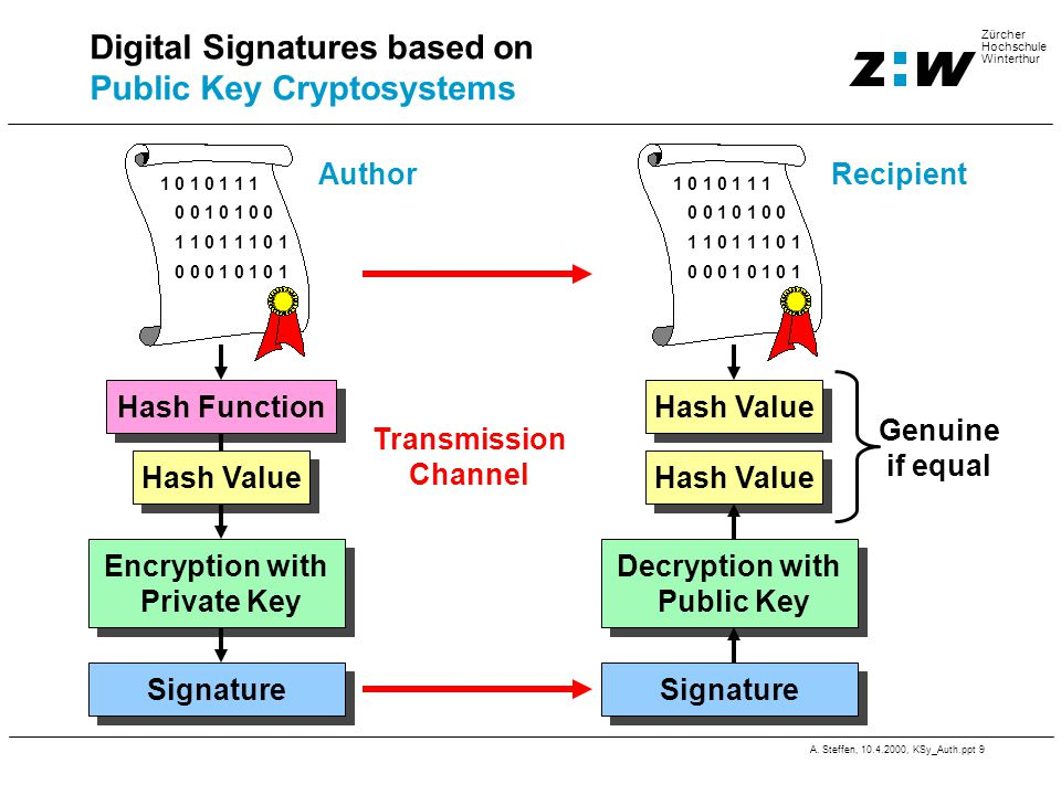 A. Steffen, 10.4.2000, KSy_Auth.ppt 9 Zürcher Hochschule Winterthur Digital Signatures based on Public Key Cryptosystems 1 0 1 0 1 1 1 0 0 1 0 1 0 0 1