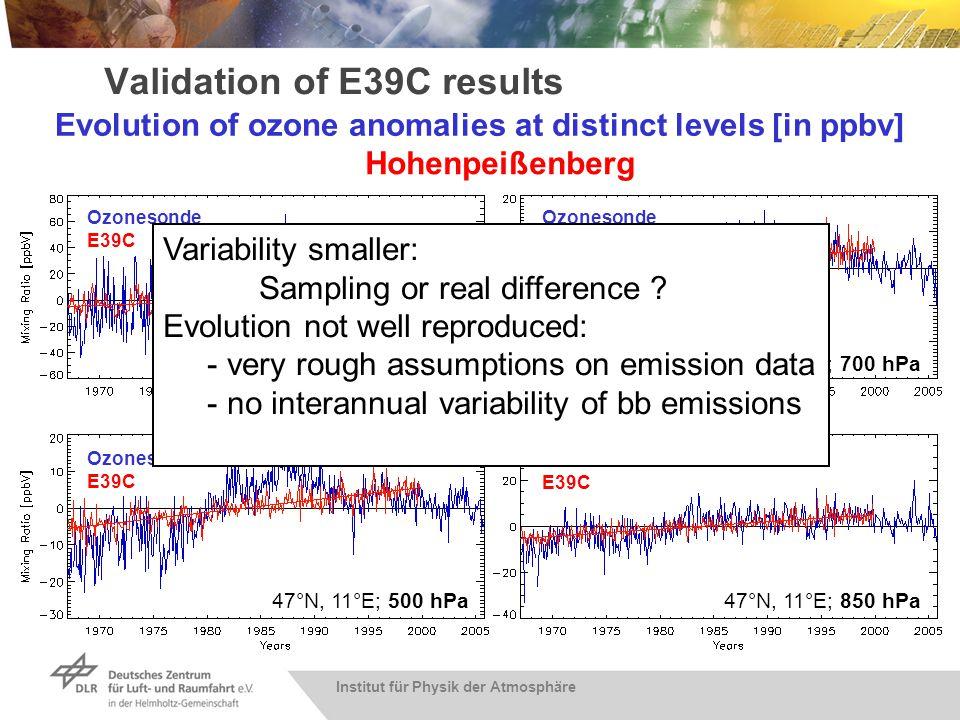 Institut für Physik der Atmosphäre Validation of E39C results 47°N, 11°E; 300 hPa 47°N, 11°E; 500 hPa 47°N, 11°E; 700 hPa 47°N, 11°E; 850 hPa Ozoneson