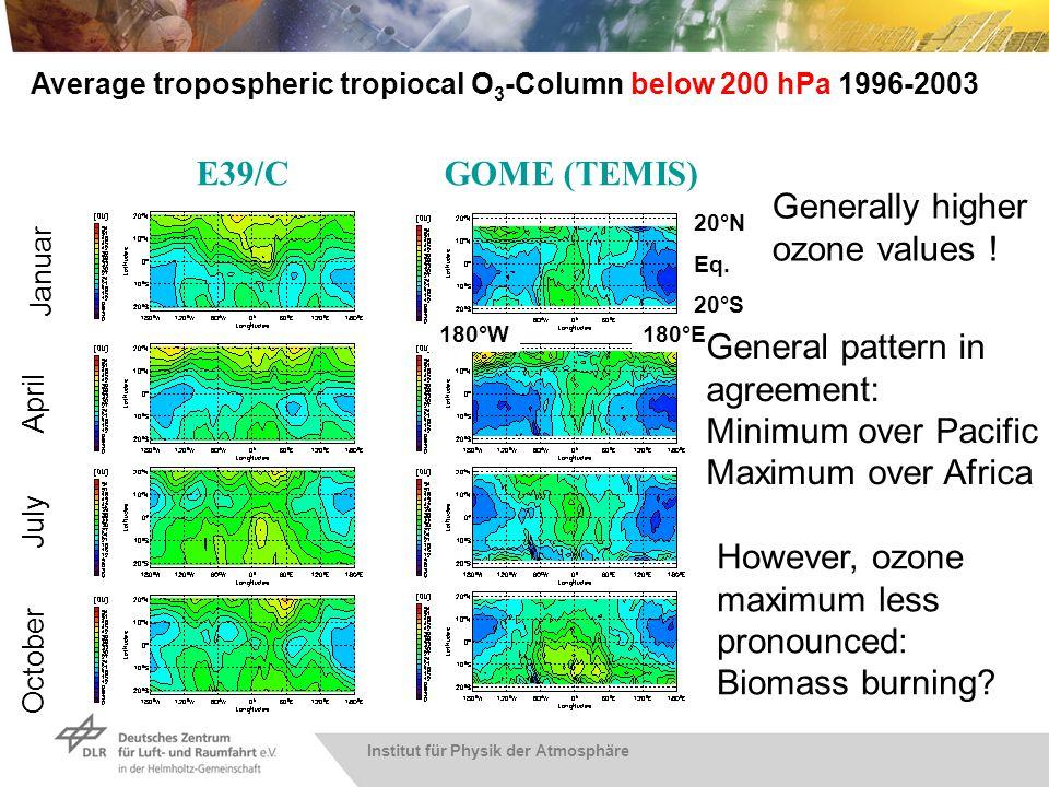 Institut für Physik der Atmosphäre April Average tropospheric tropiocal O 3 -Column below 200 hPa 1996-2003 July October Januar 180°W 20°N Eq. 180°E 2