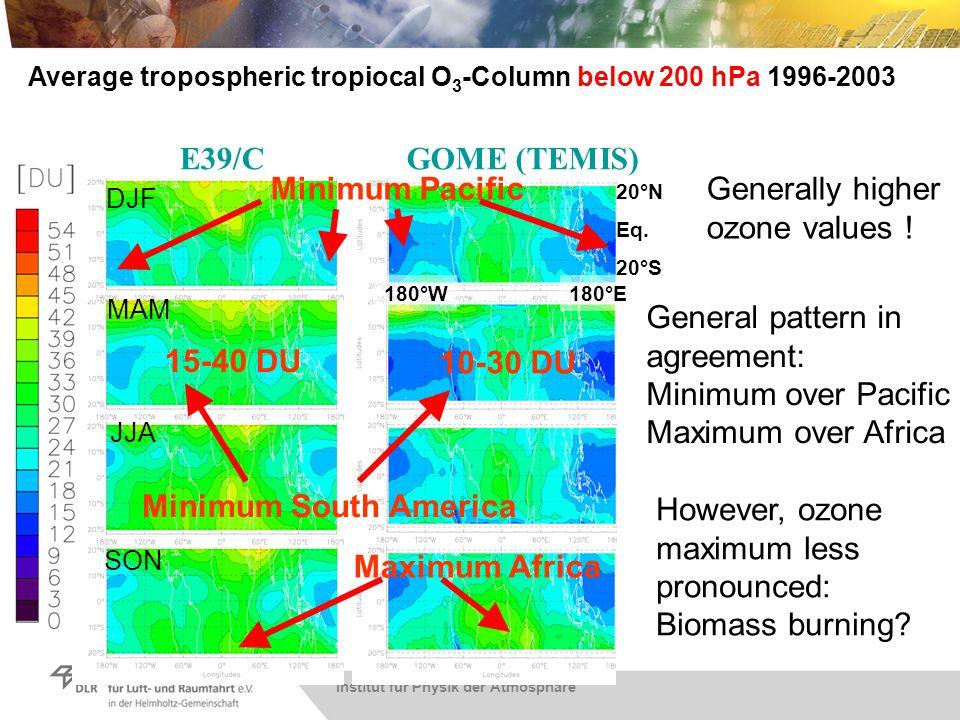 Institut für Physik der Atmosphäre Average tropospheric tropiocal O 3 -Column below 200 hPa 1996-2003 Generally higher ozone values ! General pattern
