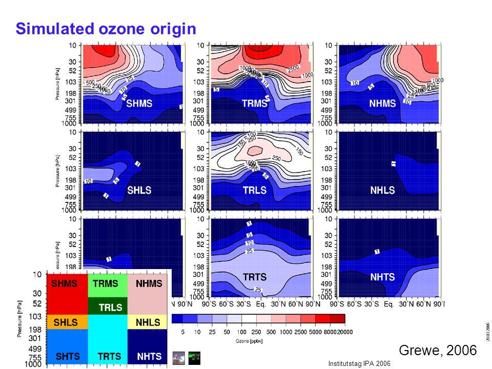 Institut für Physik der Atmosphäre 28.03.2006 Institutstag IPA 2006 Simulated ozone origin Grewe, 2006