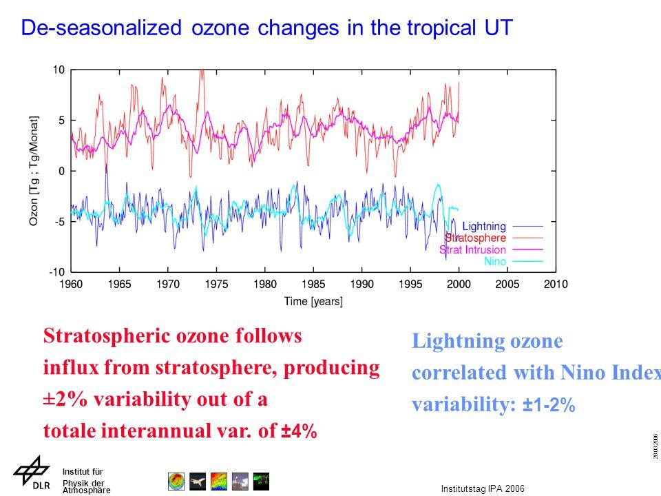 Institut für Physik der Atmosphäre 28.03.2006 Institutstag IPA 2006 De-seasonalized ozone changes in the tropical UT Stratospheric ozone follows influ