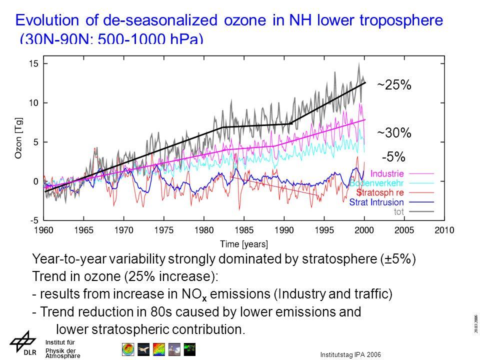 Institut für Physik der Atmosphäre 28.03.2006 Institutstag IPA 2006 Evolution of de-seasonalized ozone in NH lower troposphere (30N-90N; 500-1000 hPa)