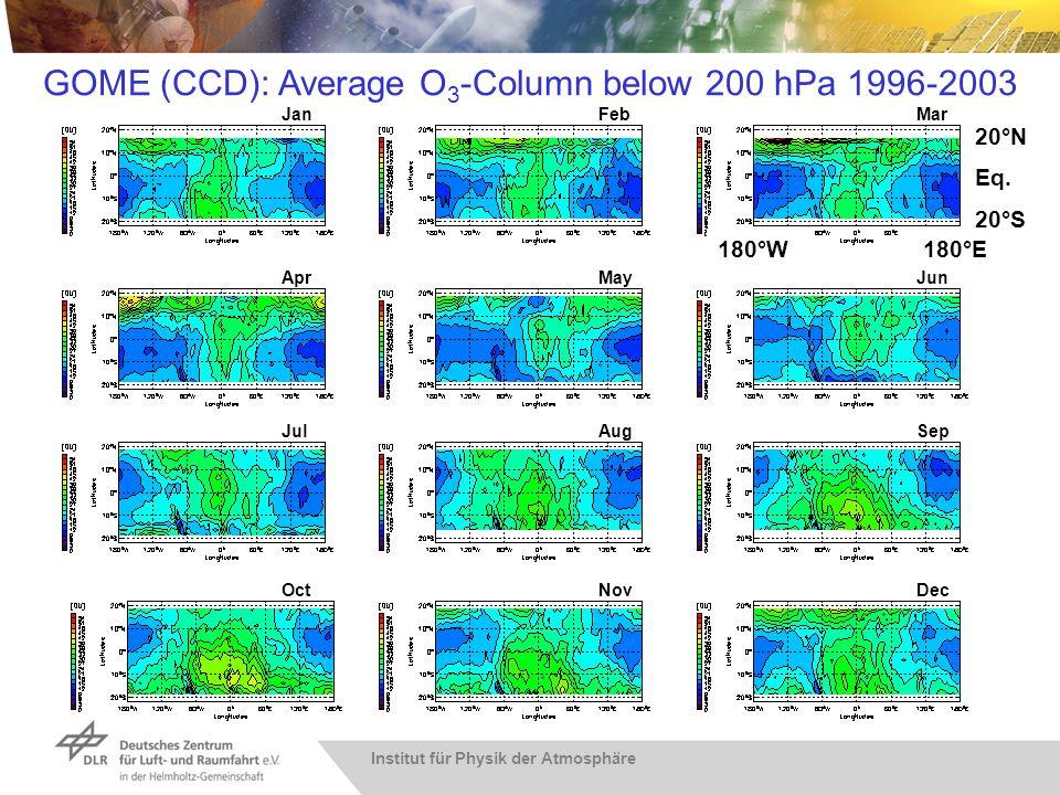 Institut für Physik der Atmosphäre JanFebMar AprMayJun JulAug Dec Sep NovOct GOME (CCD): Average O 3 -Column below 200 hPa 1996-2003 180°W 20°N Eq. 18