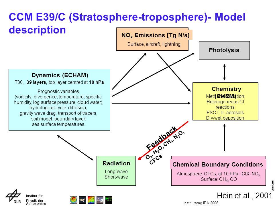 Institut für Physik der Atmosphäre 28.03.2006 Institutstag IPA 2006 CCM E39/C (Stratosphere-troposphere)- Model description Surface, aircraft, lightni