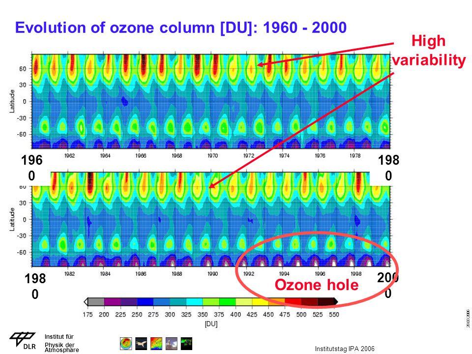 Institut für Physik der Atmosphäre 28.03.2006 Institutstag IPA 2006 Evolution of ozone column [DU]: 1960 - 2000 196 0 200 0 198 0 Ozone hole High vari