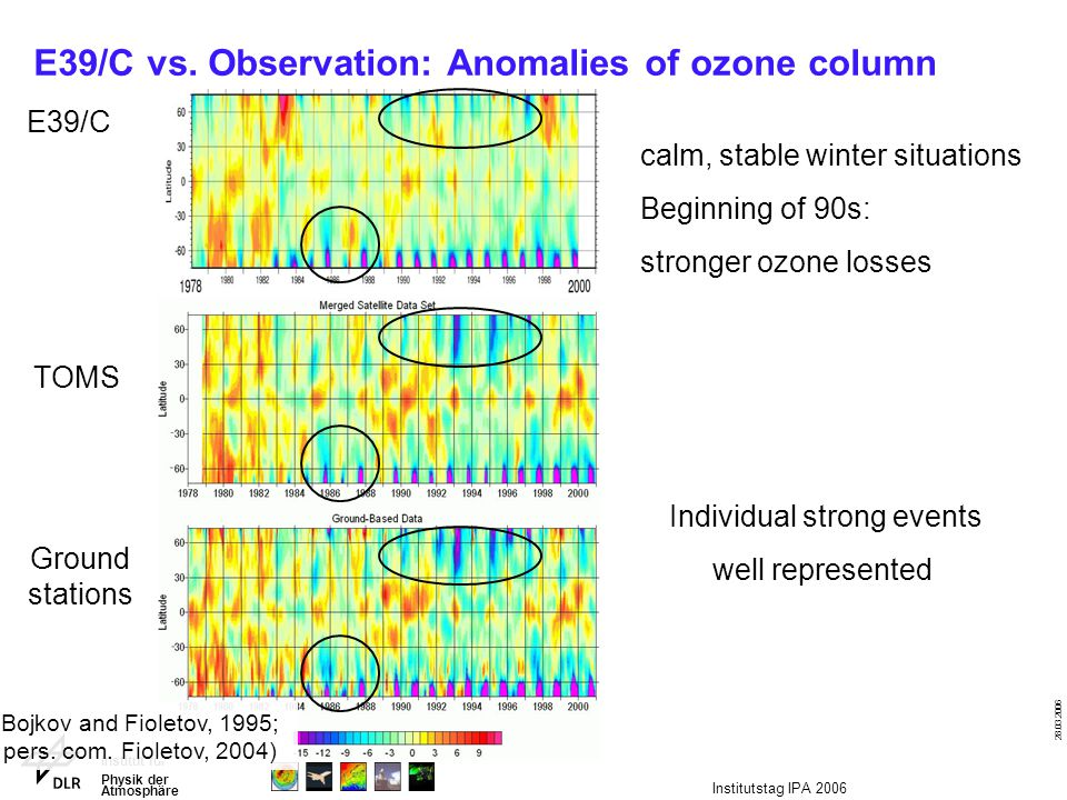 Institut für Physik der Atmosphäre 28.03.2006 Institutstag IPA 2006 E39/C vs. Observation: Anomalies of ozone column E39/C TOMS Ground stations (Bojko