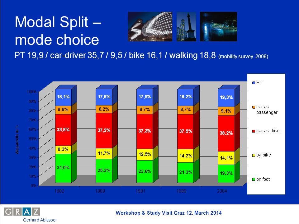 Workshop & Study Visit Graz 12. March 2014 Gerhard Ablasser Modal Split – mode choice PT 19,9 / car-driver 35,7 / 9,5 / bike 16,1 / walking 18,8 (mobi