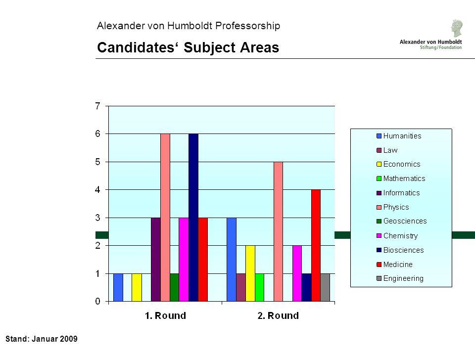 Stand: Januar 2009 Alexander von Humboldt Professorship Candidates Subject Areas