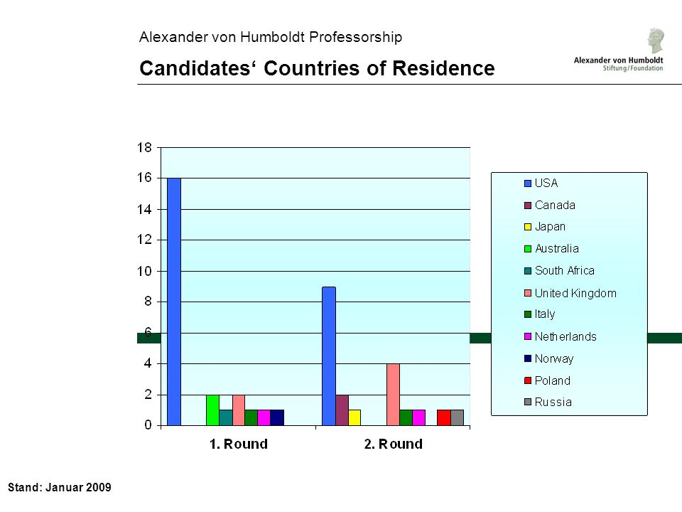 Stand: Januar 2009 Alexander von Humboldt Professorship Candidates Countries of Residence