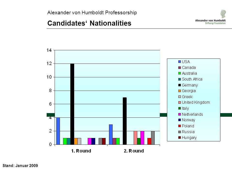 Stand: Januar 2009 Alexander von Humboldt Professorship Candidates Nationalities