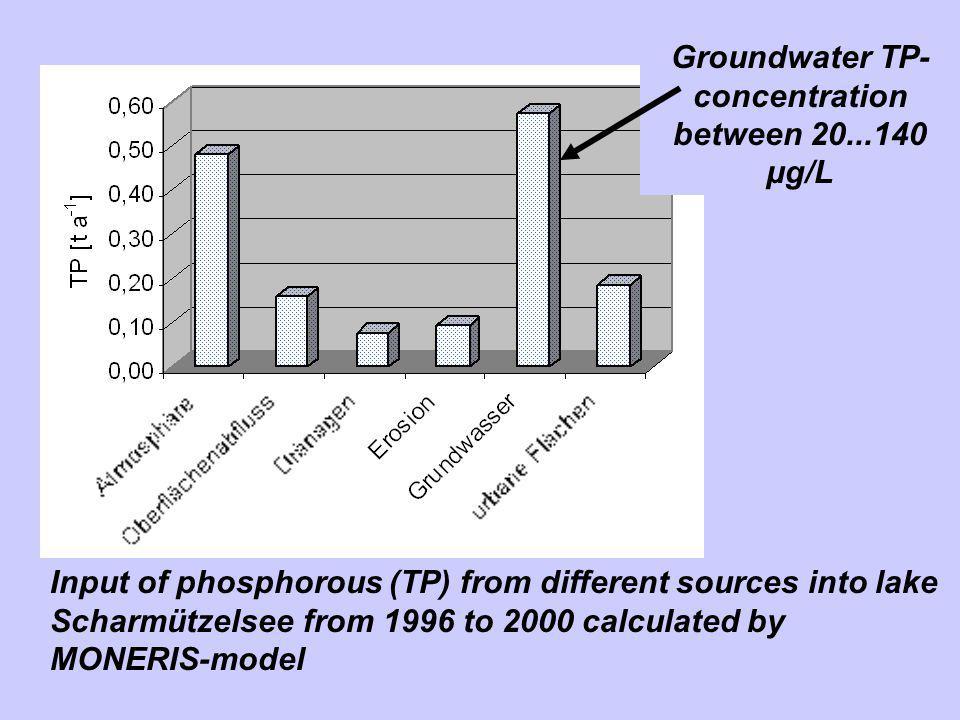 Dynamics of phosphorus: Decreasing trend in TP, but high internal P-release Precipitation of P?