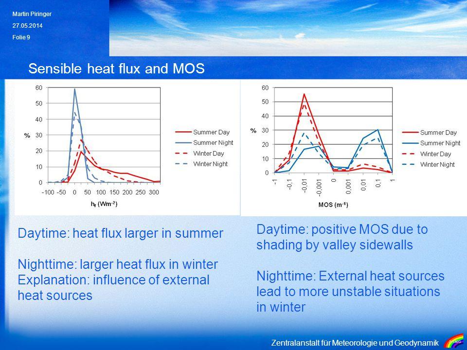Zentralanstalt für Meteorologie und Geodynamik Sensible heat flux and MOS 27.05.2014 Martin Piringer Folie 9 Daytime: heat flux larger in summer Night