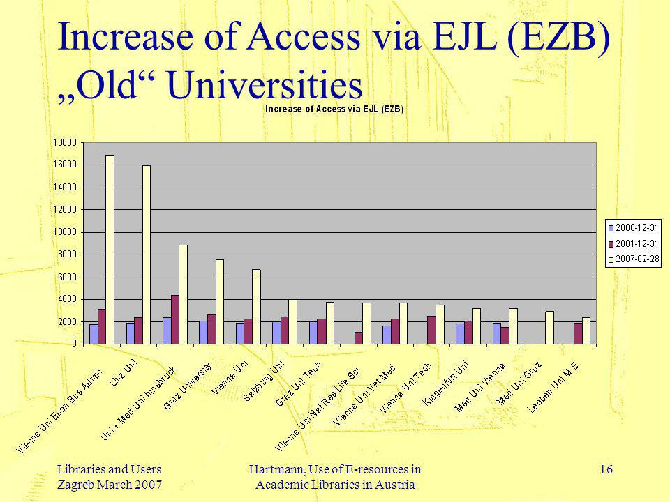 Libraries and Users Zagreb March 2007 Hartmann, Use of E-resources in Academic Libraries in Austria 16 Increase of Access via EJL (EZB) Old Universities