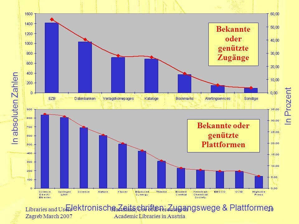 Libraries and Users Zagreb March 2007 Hartmann, Use of E-resources in Academic Libraries in Austria 20 Bekannte oder genützte Zugänge Bekannte oder ge