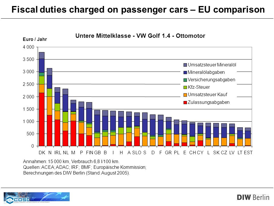 Fiscal duties charged on passenger cars – EU comparison Untere Mittelklasse - VW Golf 1.4 - Ottomotor 0 500 1 000 1 500 2 000 2 500 3 000 3 500 4 000