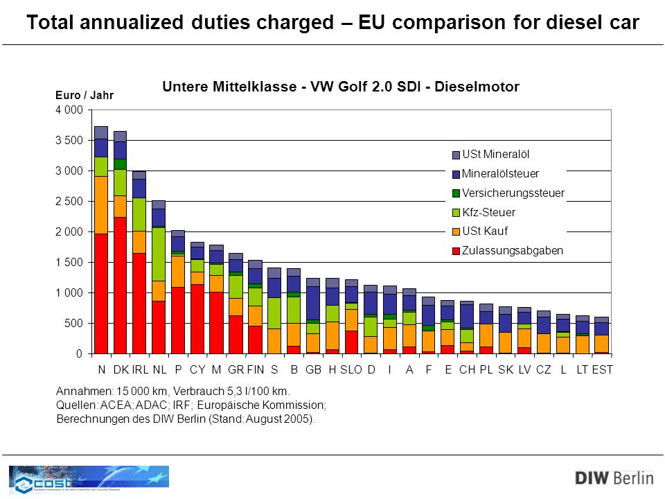 Total annualized duties charged – EU comparison for diesel car Untere Mittelklasse - VW Golf 2.0 SDI - Dieselmotor 0 500 1 000 1 500 2 000 2 500 3 000