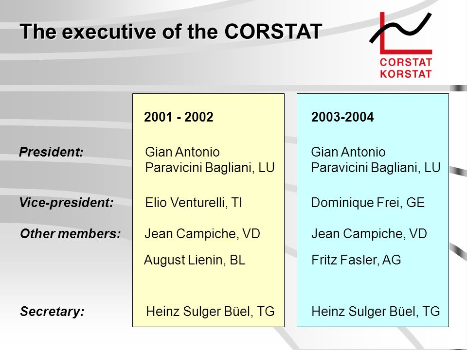 The executive of the CORSTAT 2001 - 2002 President:Gian Antonio Paravicini Bagliani, LU 2003-2004 Vice-president:Elio Venturelli, TI Other members: Je
