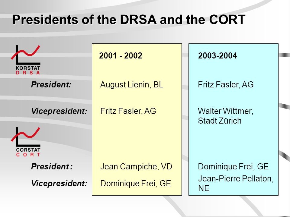 Presidents of the DRSA and the CORT 2001 - 2002 President:August Lienin, BL 2003-2004 Vicepresident:Fritz Fasler, AG Fritz Fasler, AG Walter Wittmer,