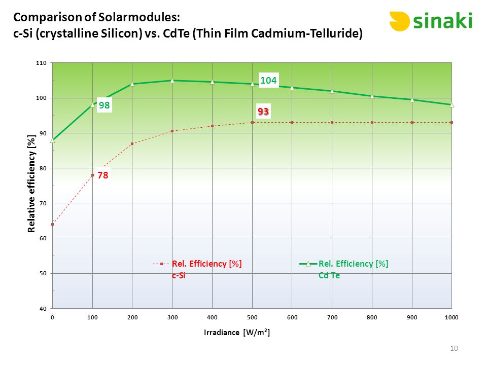 Comparison of Solarmodules: c-Si (crystalline Silicon) vs. CdTe (Thin Film Cadmium-Telluride) 10