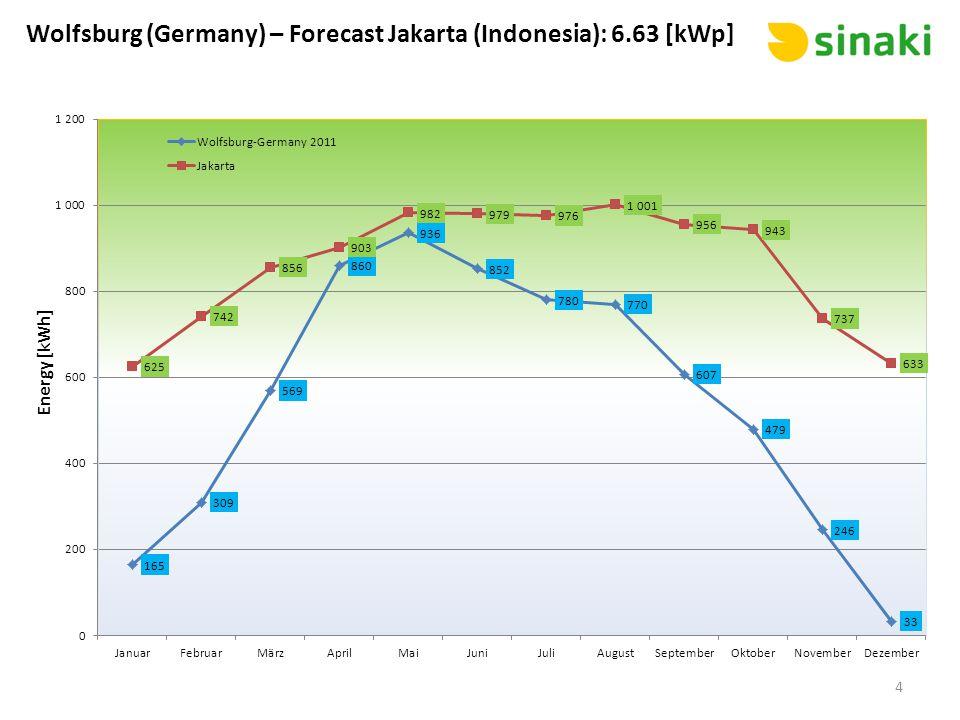 Wolfsburg (Germany) – Forecast Jakarta (Indonesia): 6.63 [kWp] 4