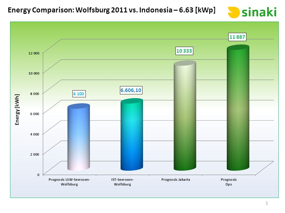 Energy Comparison: Wolfsburg 2011 vs. Indonesia – 6.63 [kWp] 5