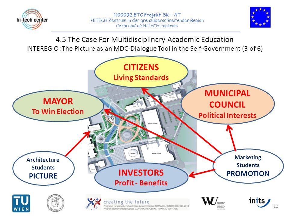 N00092 ETC Projekt SK - AT HiTECH Zentrum in der grenz ü berschreitenden Region Cezhraničn é HiTECH centrum 4.5 The Case For Multidisciplinary Academic Education INTEREGIO :The Picture as an MDC-Dialogue Tool in the Self-Government (3 of 6) 12 CITIZENS Living Standards MAYOR To Win Election MUNICIPAL COUNCIL Political Interests INVESTORS Profit - Benefits Architecture Students PICTURE Marketing Students PROMOTION