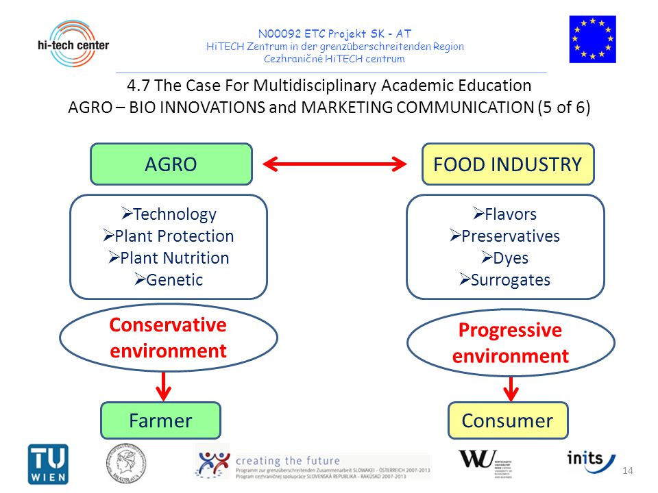 N00092 ETC Projekt SK - AT HiTECH Zentrum in der grenz ü berschreitenden Region Cezhraničn é HiTECH centrum 4.7 The Case For Multidisciplinary Academic Education AGRO – BIO INNOVATIONS and MARKETING COMMUNICATION (5 of 6) 14 Conservative environment AGRO FOOD INDUSTRY Technology Plant Protection Plant Nutrition Genetic Flavors Preservatives Dyes Surrogates Progressive environment Farmer Consumer