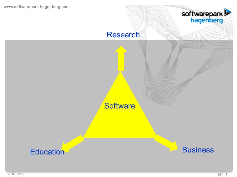 www.softwarepark-hagenberg.com 28.05.2014 15 / 17 Research Education Business Software Education Economy
