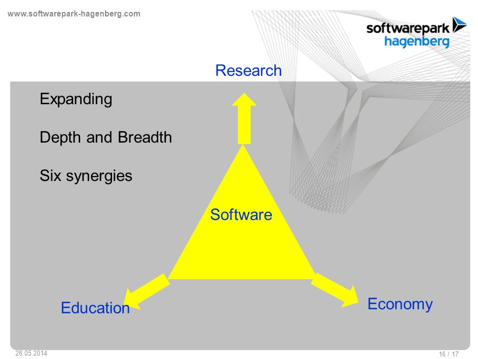 www.softwarepark-hagenberg.com 28.05.2014 16 / 17 Research Education Economy Software Education Economy Expanding Depth and Breadth Six synergies